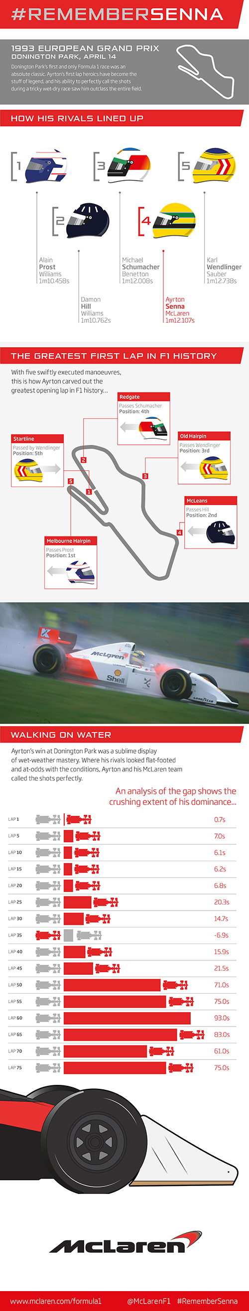 1993 European Grand Prix [infographic] #RememberSenna