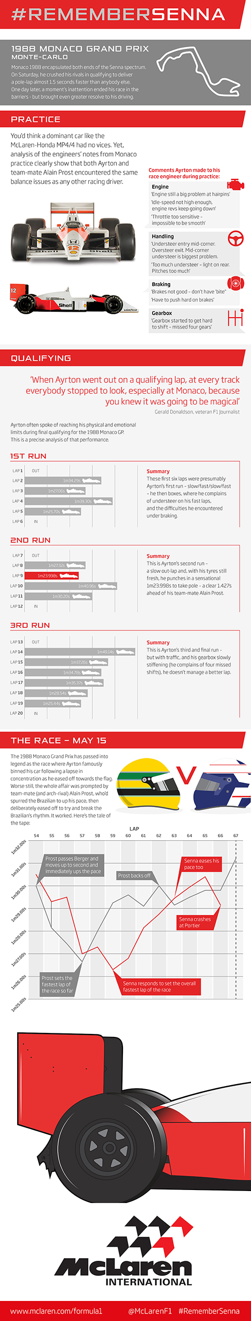 1993 Monaco Grand Prix [infographic] #RememberSenna